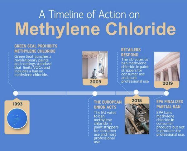 Methylene Chloride Timeline